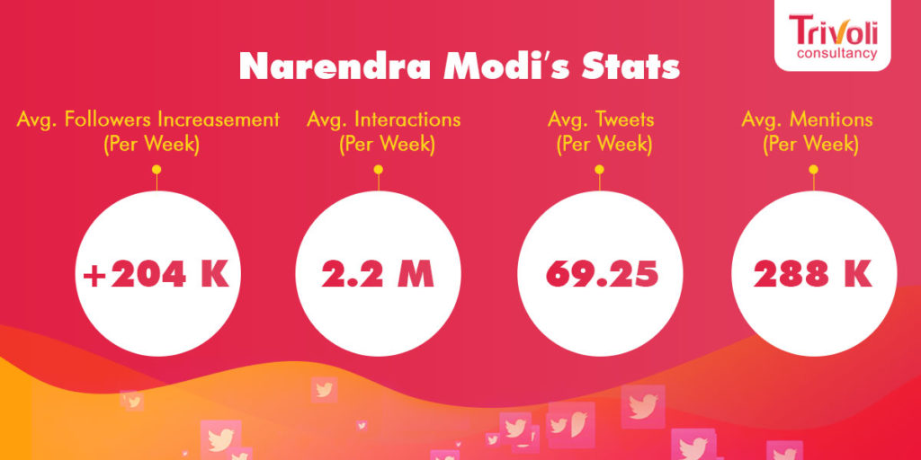 Narendra Modi's Stats