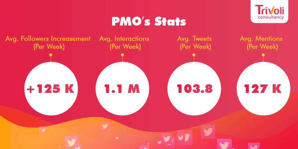 PMO India Stats
